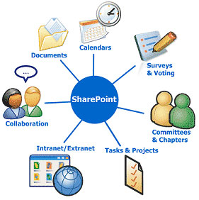 SharePoint Line-of-Business Integration