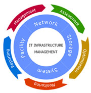 Infrastructure Management